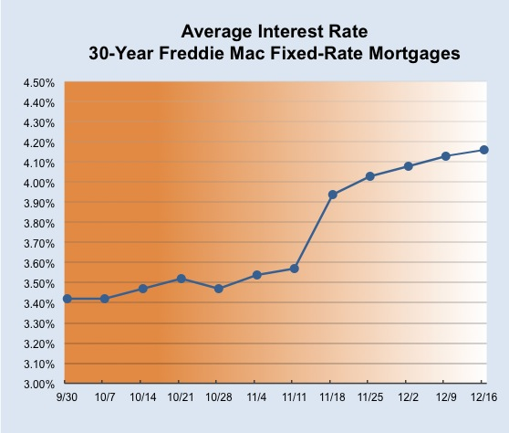 Greg Timms Blog | Freddie Mac - 121616